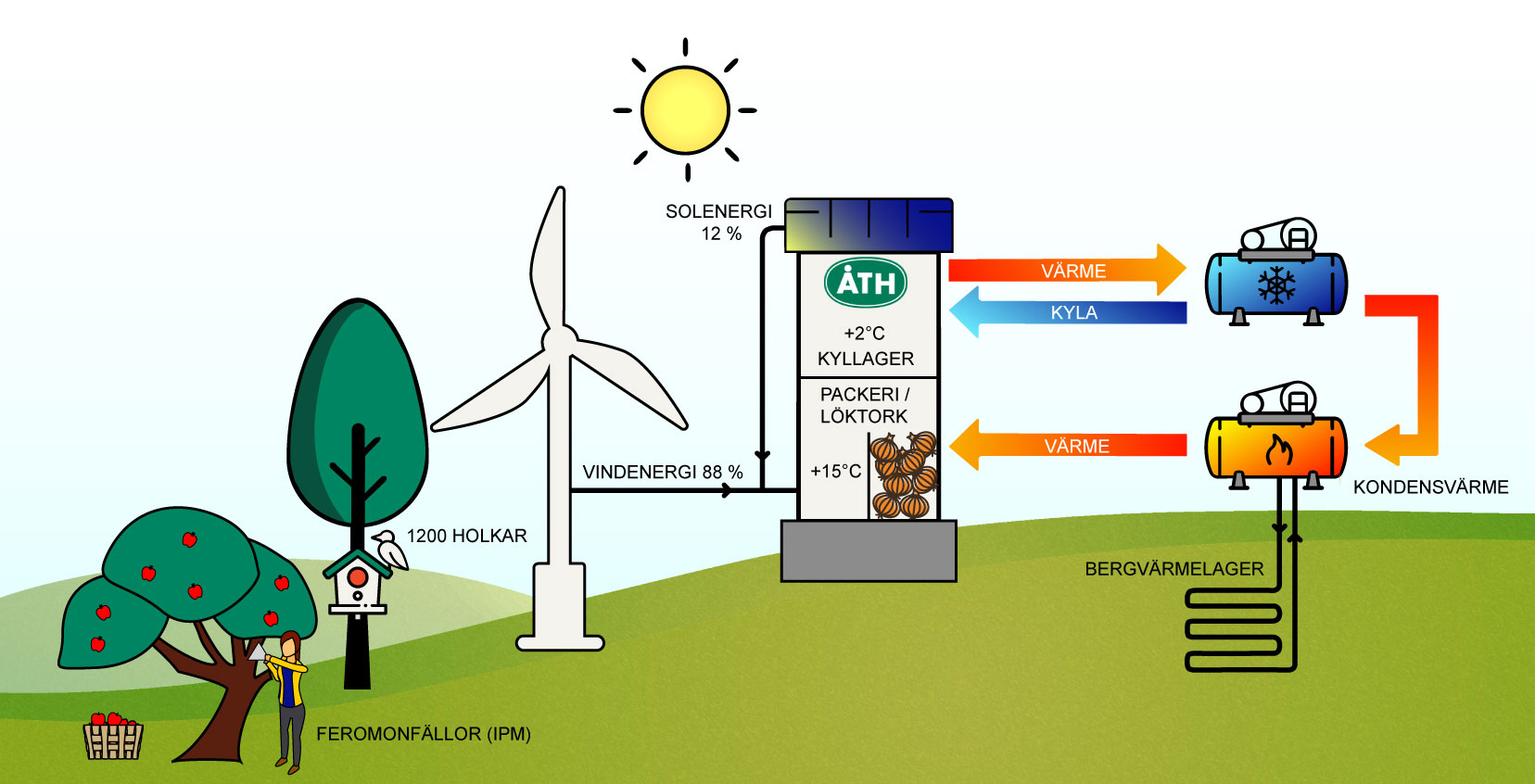 ÅTH-Energisystem